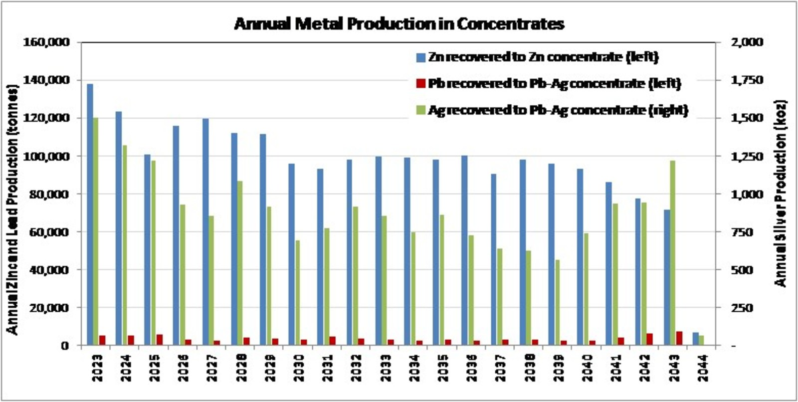 Annual Metal Production in Concentrates