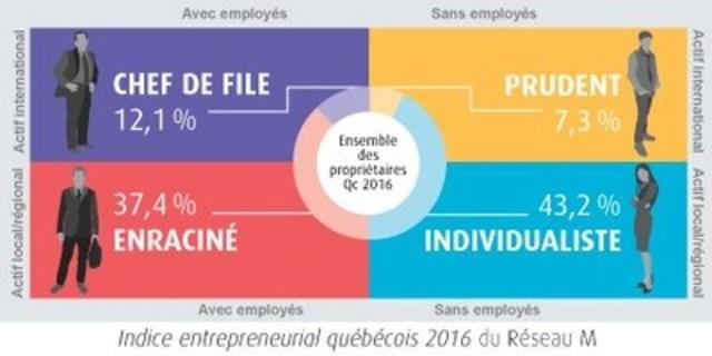 Indice entrepreneurial québécois 2016 du Réseau M (Groupe CNW/Fondation de l'entrepreneurship)