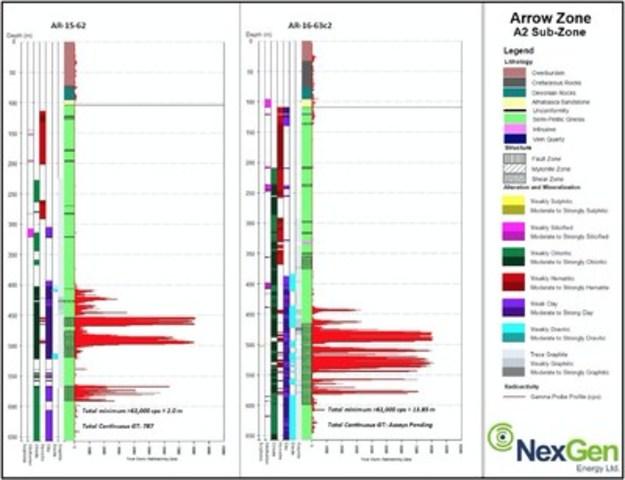 Figure 3: Gamma Probe Profiles (CNW Group/NexGen Energy Ltd.)