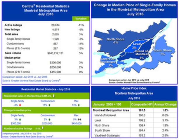 Centris® Residential Sales Statistics – July 2016 (CNW Group/Greater Montréal Real Estate Board)