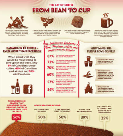 The Art Of Coffee - From Bean To Cup (CNW Group/Tim Hortons)