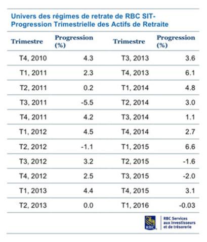 Univers des régimes de retraite de RBC SIT –- progression trimestrielle des actifs de retraite T4 2010 –- T1 2016 (Groupe CNW/RBC (French))
