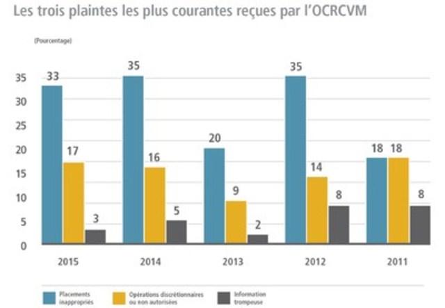 En 2015, un nombre important de dossiers de mise en application à l'OCRCVM se rapportaient à des placements inappropriés. La plupart de ces dossiers visaient des clients âgés. (Groupe CNW/Organisme canadien de réglementation du commerce des valeurs mobilières (OCRCVM) - Nouvelles d'intérêt général)