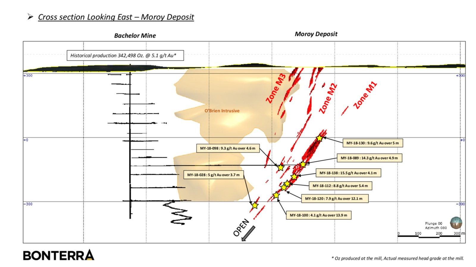 Bonterra Intersects 7.9 g/t Au over 12.1 metres at Moroy