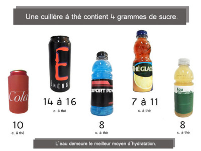Graphique illustrant le sucre liquide contenu dans différentes boissons sucrées (Groupe CNW/Coalition québécoise sur la problématique du poids)