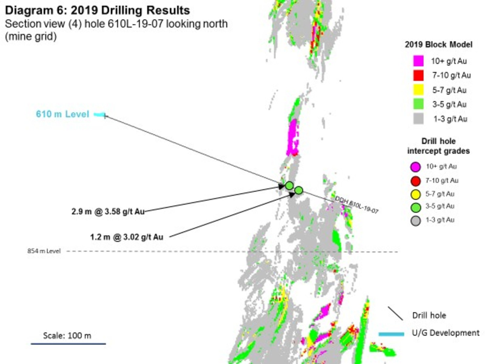Diagram 6: 2019 Drilling Results