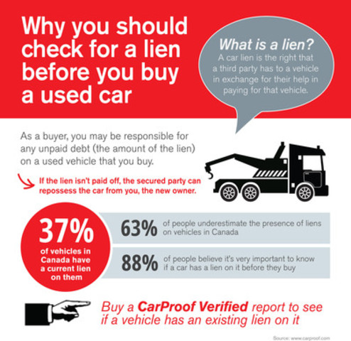 CarProof reveals that more than one-third of vehicles have a lien, a fact that Canadians are largely unaware of. (CNW Group/CarProof Vehicle History Reports)