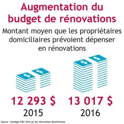 Les projets extérieurs font augmenter les budgets de rénovation domiciliaire des Canadiens – Sondage 2016 de la CIBC sur les rénovations domiciliaires. (Groupe CNW/CIBC - Étude des besoins des consommateurs et conseils)