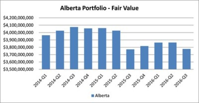 Alberta Portfolio - Fair Value (CNW Group/Boardwalk Real Estate Investment Trust)