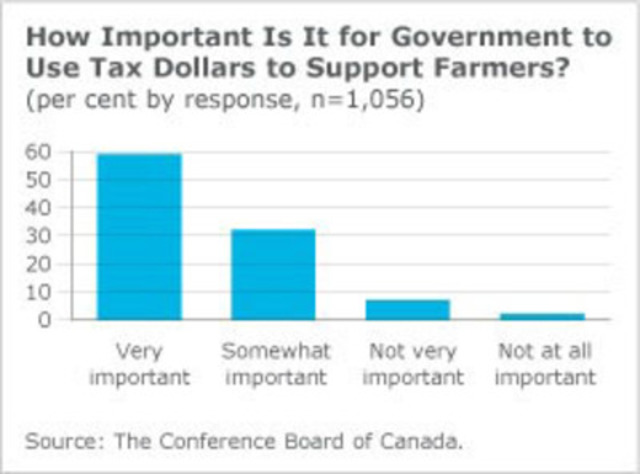Public views of government support of farmers (CNW Group/Conference Board of Canada)