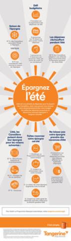L'été est synonyme de dépenses pour la plupart des Canadiens (Groupe CNW/Tangerine)