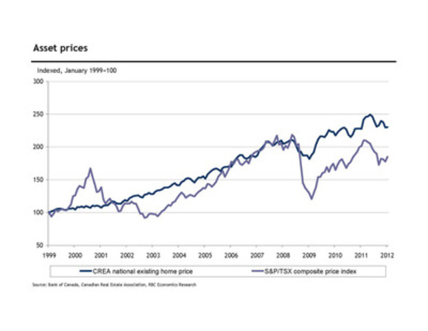 RBC Economics 2012 RRSP Report - Asset prices (CNW Group/RBC)