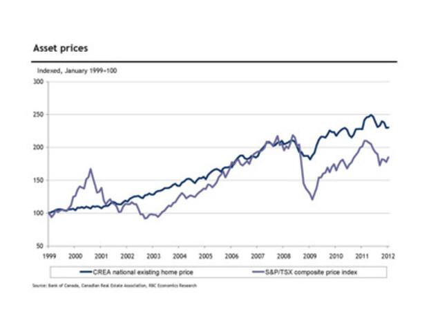 RBC Economics 2012 RRSP Report - Asset prices (CNW Group/RBC)