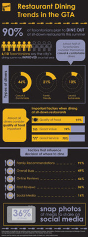 Interac Association survey reveals restaurant dining trends in the GTA (CNW Group/Interac Association)
