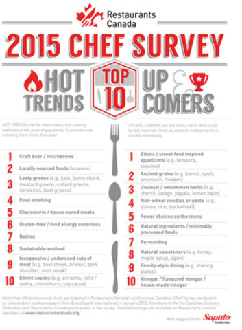 2015 Chef Survey Top 10 Lists (CNW Group/Restaurants Canada)