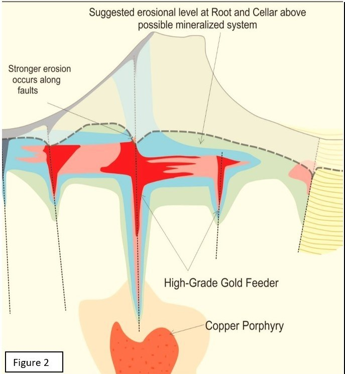 Figure 2. Interpreted and generalized cross-section of Root & Cellar applied to a high sulphidation epithermal gold model. Much of the copper mineralization is found to date is hosted in series of vent breccias exposed in a quarry and associated with molybenite and galena. Such vent breccias a would typically directly overlie the intrusions that could host any copper porphyry mineralization. (CNW Group/Northern Shield Resources Inc.)