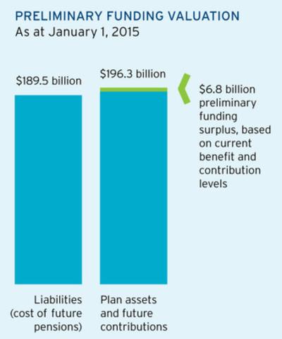 Preliminary Funding Valuation graph (CNW Group/Ontario Teachers' Pension Plan)