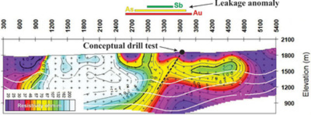 Figure 2. A Dipole-Dipole IP Resistivity profile near Trench 2. Note excellent correlation of the Au-As-Sb Corridor leakage anomaly at (near) surface with IP Resistivity features persisting at depth. A conceptual drill hole is shown for reference. (CNW Group/Altan Nevada Minerals Limited)