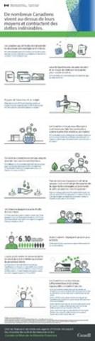Infographie de l'ACFC sur le bien-être financier des Canadiens. (Groupe CNW/Agence de la consommation en matière financière du Canada)