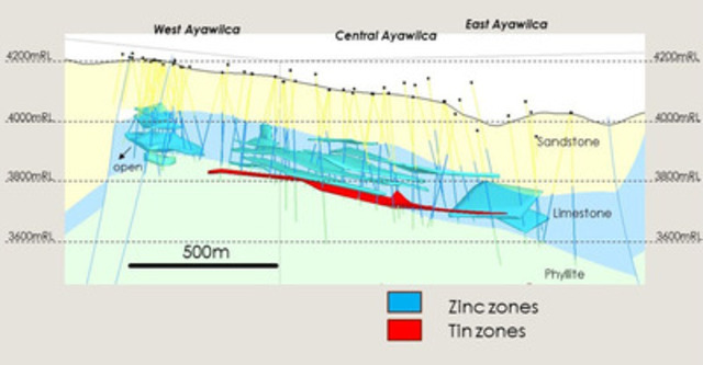 Figure 2. East-West Longitudinal Section Highlighting the Zinc and Tin Zones at Ayawilca. (CNW Group/Tinka Resources Limited)