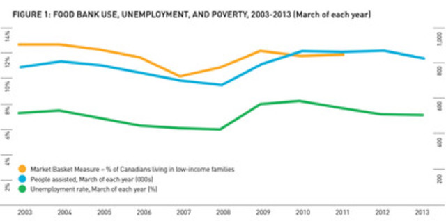 Food Bank Use, Unemployment, and Poverty, 2003-2013 (CNW Group/Food Banks Canada)