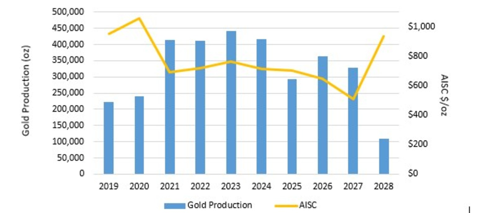 Figure 1: Expansion Feasibility Study Gold Production and AISC Profile