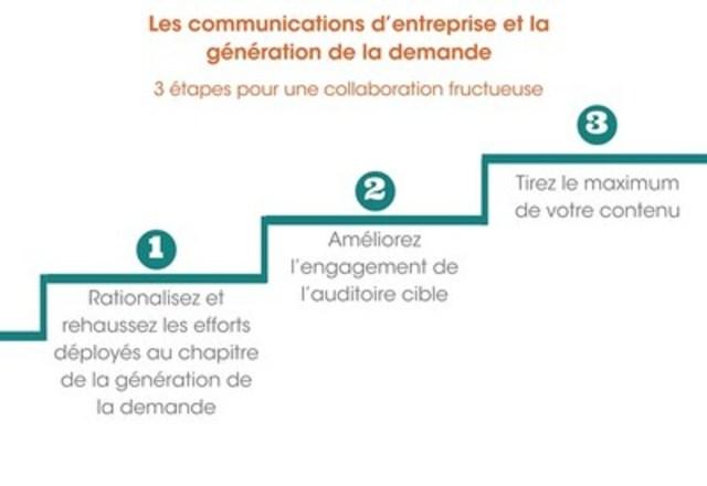 Les communications d'entreprise et la génération de la demande : 3 étapes pour une collaboration fructueuse (Groupe CNW/Groupe CNW Ltée)