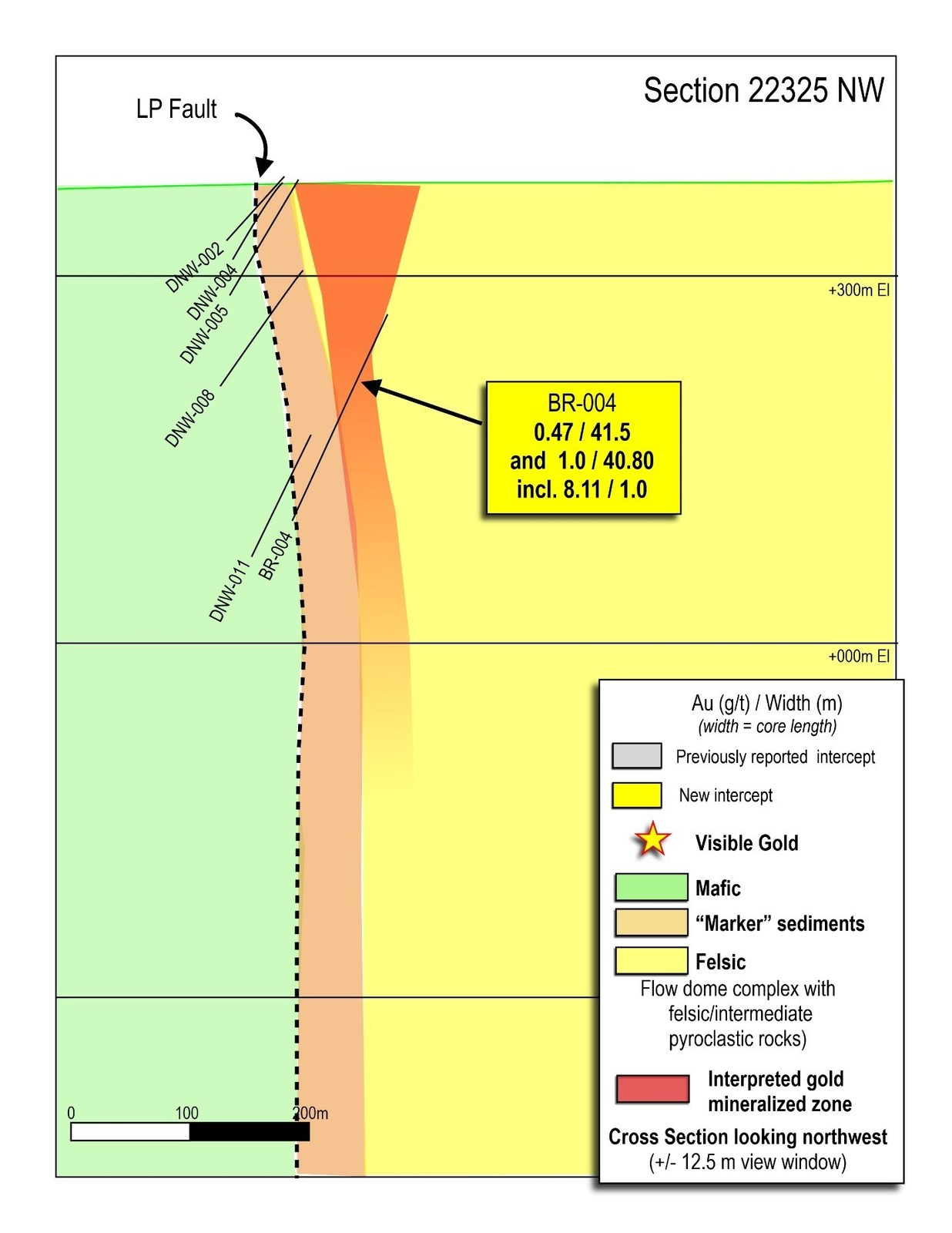Figure 7: Cross section 22325 through the Bear-Rimini Discovery Zone.  Drill hole BR-004 intersected three shallow gold zones.