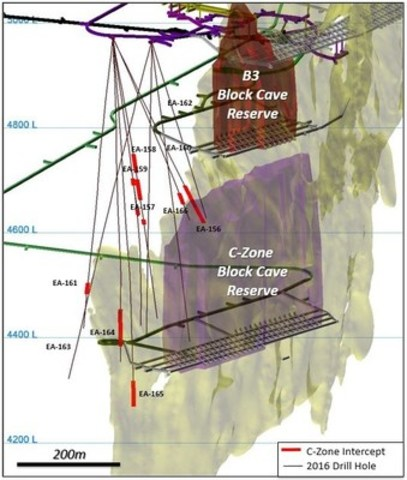 3D isometric view of New Afton C-Zone and B3 block cave reserves and 2016 exploration drill holes (looking northeast) (CNW Group/New Gold Inc.)