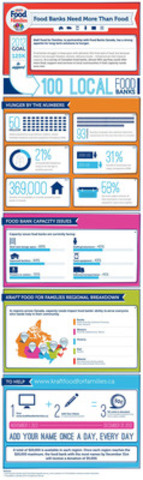 Kraft Food for Families Infographic highlighting food bank capacity needs across Canada (CNW Group/Kraft Foods)
