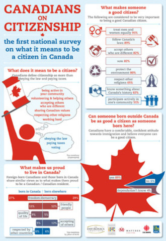 Canadians on Citizenship Infographic (CNW Group/Institute for Canadian Citizenship)