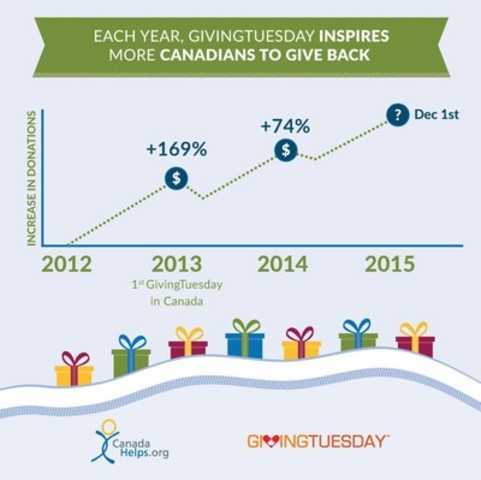 Each year, #GivingTuesdayCA inspires more Canadians to give back (CNW Group/GivingTuesday)