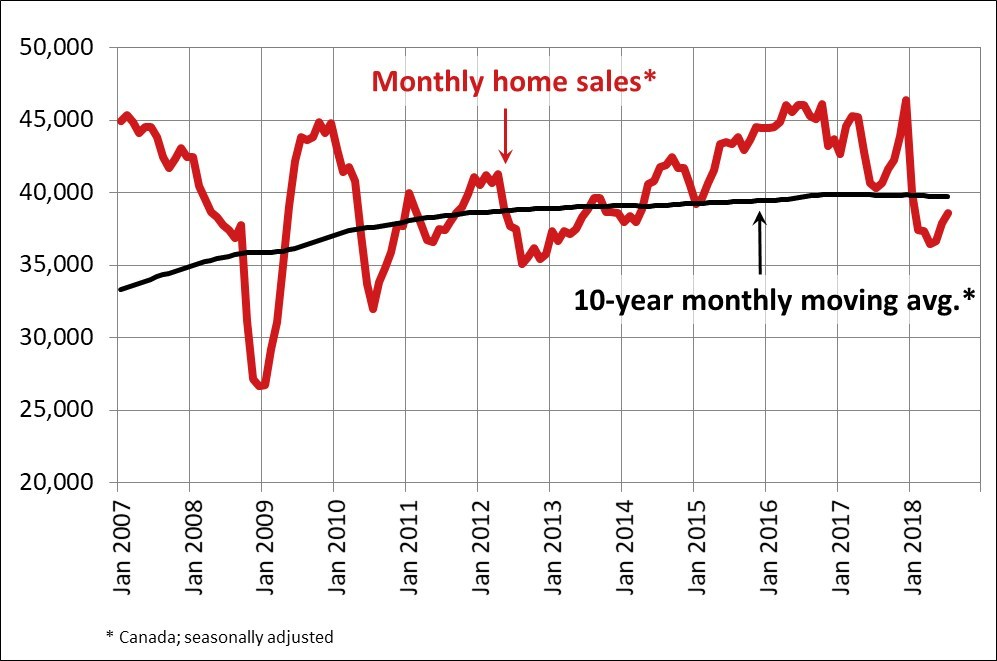 Monthly Home Sales - July 2018