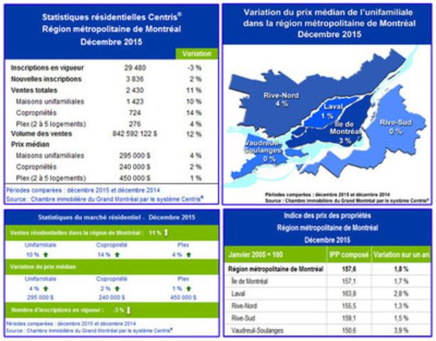 Statistiques de ventes résidentielles Centris® – Décembre 2015 (Groupe CNW/Chambre immobilière du Grand Montréal)
