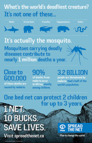 Mosquitoes carrying deadly diseases contribute to nearly 1 million deaths a year. Join Plan Canada's Spread the Net campaign and be a part of the global movement to end malaria: spreadthenet.ca (CNW Group/Plan Canada)