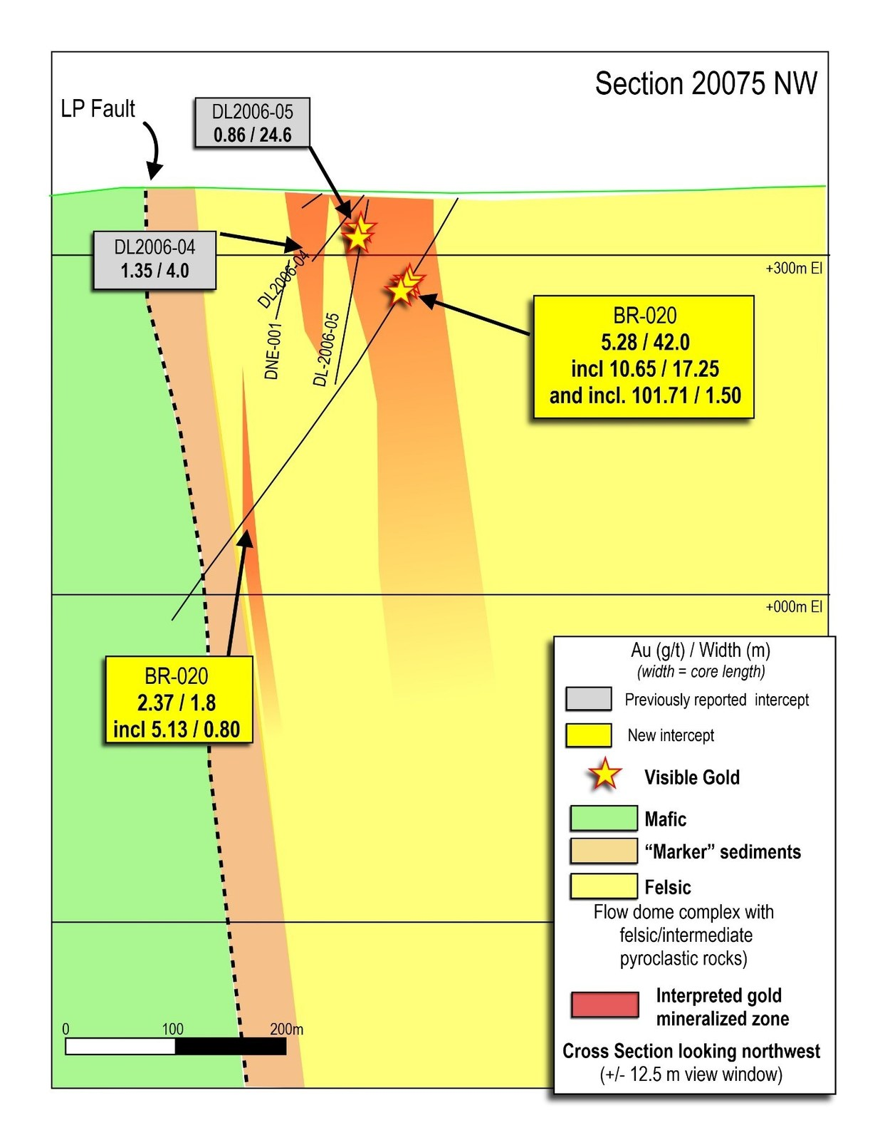 Figure 3: Cross section of the Auro Zone discovery, showing drill hole BR-020, and nearby historical drilling.