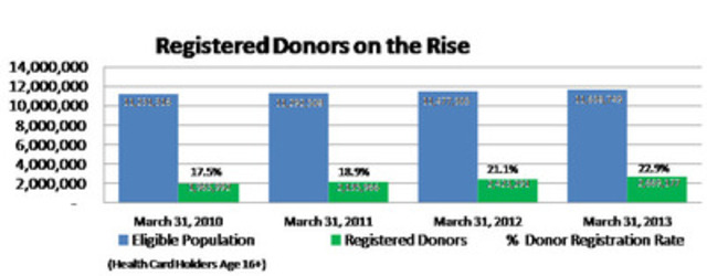 Registered Donors on the Rise (CNW Group/Trillium Gift of Life Network)