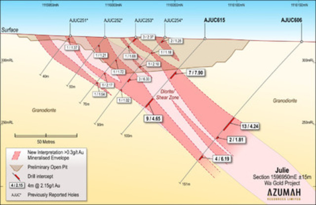 Figure 3: Julie deposit: Cross-Section 1596950mE (CNW Group/Azumah Resources Inc)