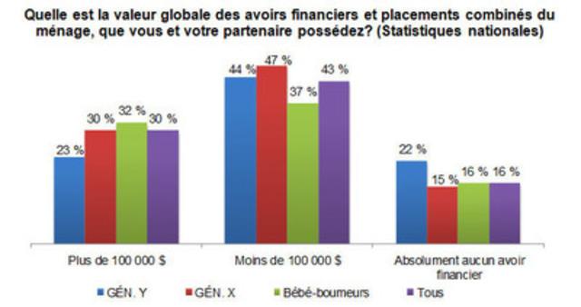 Quelle est la valeur globale des avoirs financiers et placements combinés du ménage, que vous et votre partenaire possédez? (Groupe CNW/GROUPE BANQUE TD)