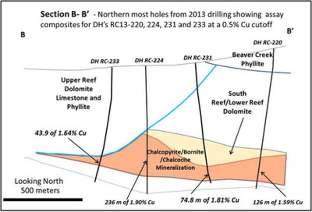 Figure 2: Cross-section through the South Reef and Ruby Creek Zones (CNW Group/NovaCopper Inc.)
