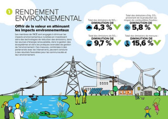Infographie Rendement Énvironnemental (Groupe CNW/Association canadienne de l'électricité)