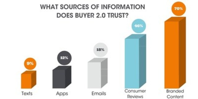 What sources of information does Buyer 2.0 trust? (CNW Group/CNW Group Ltd.)