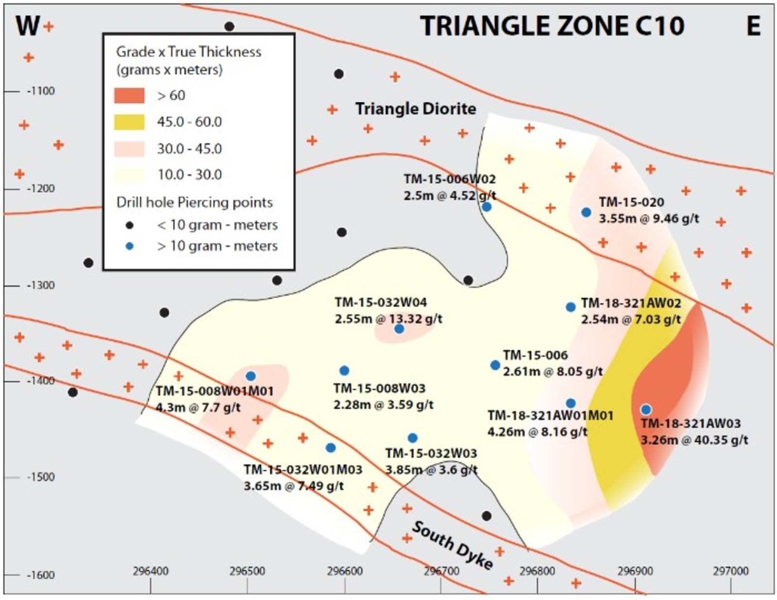Figure 2b: Vertical east-west longitudinal sections of the C9b and C10 shear zone, showing drillhole piercing points and preliminary grade x true thickness contours.  Best grade and thickness occur within or adjacent to areas where the host shear zone cuts the Triangle plug, which at this level branches into two subparallel dykes.  Both zones are open along strike, and best intercepts are from the easternmost drillholes.