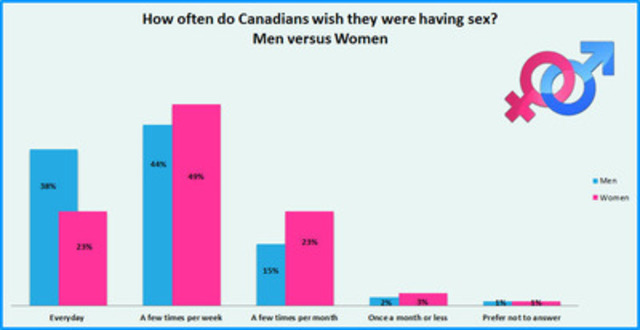 How often do Canadians wish they were having sex? Men versus Women (CNW Group/Playtex Fresh + Sexy)
