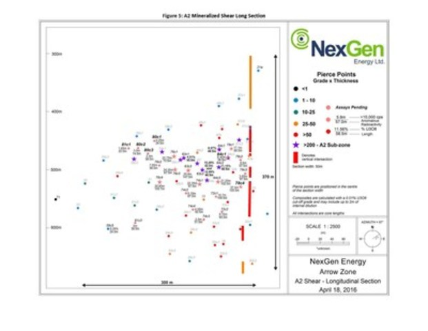 Figure 5: A2 Mineralized Shear Long Section (CNW Group/NexGen Energy Ltd.)