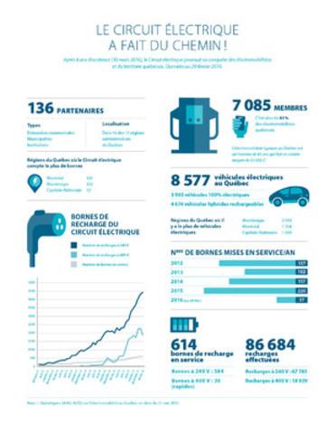 Le Circuit électrique, le plus important réseau de bornes de recharge pour véhicules électriques du Québec, souligne son 4e anniversaire (Groupe CNW/Circuit électrique)