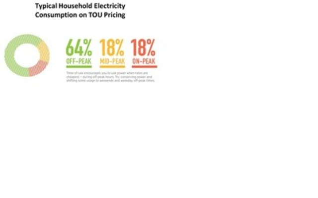 Typical Household Electricity Consumption on TOU Pricing (CNW Group/Ontario Energy Board)