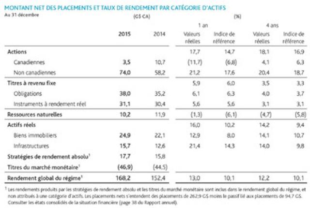Montant net des placements et taux de rendement par catégorie d'actifs (Groupe CNW/Régime de retraite des enseignantes et des enseignants de l'Ontario)