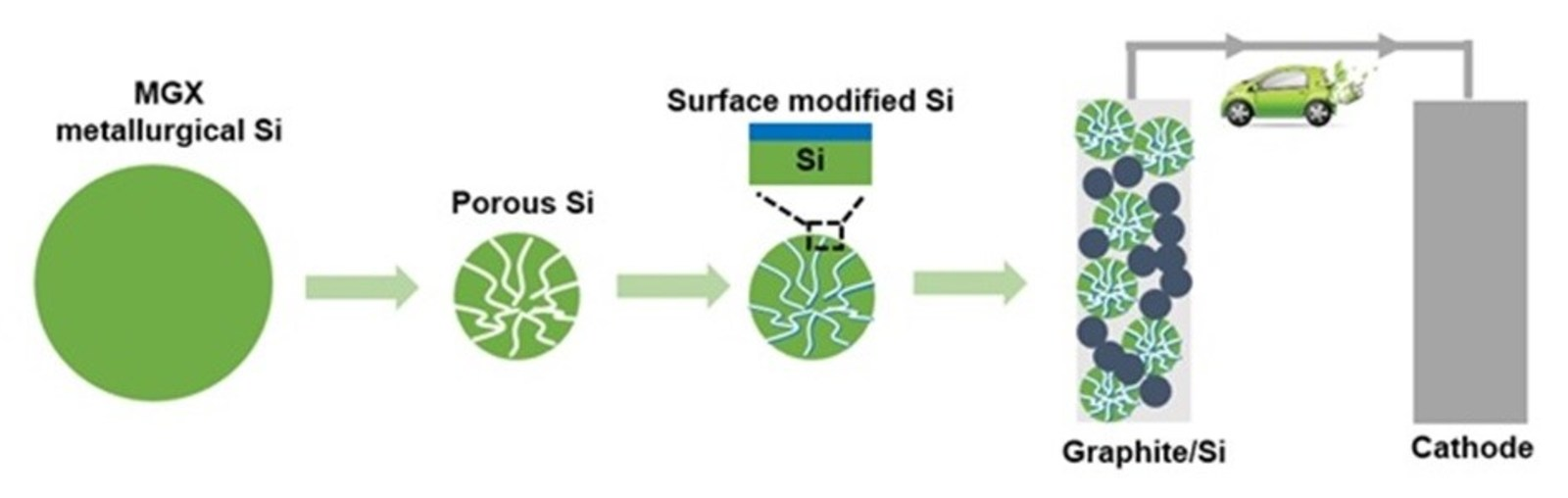 Figure 1. Fabrication and evaluation of Si-based anode for Li-ion batteries