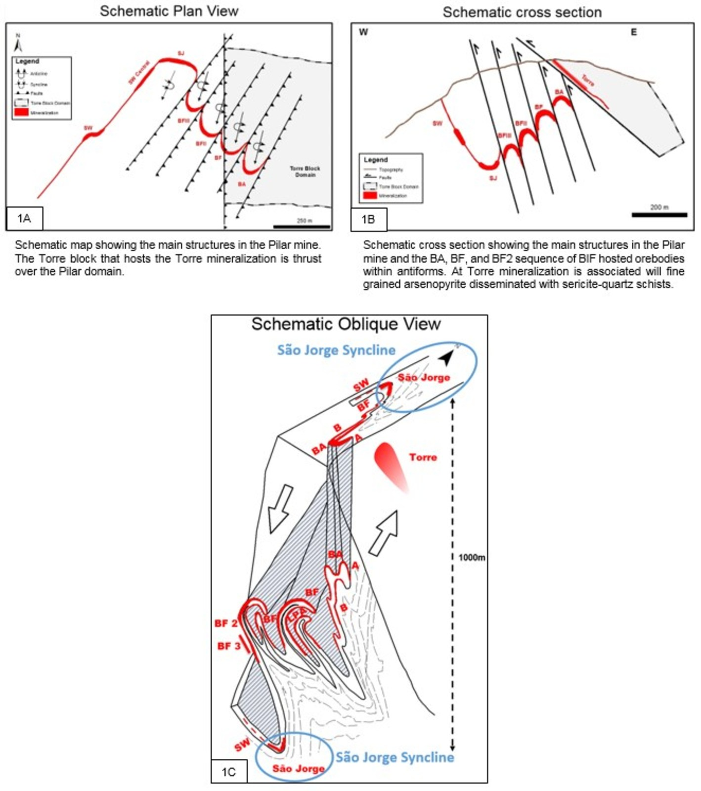 Figure 1A, 1B, 1C. Pilar Mine – Schematic Plan, Section and Oblique Views showing the relative geological settings and location of Pilar Orebodies BA, BF, BF2, Torre, SW and Sao Jorge.